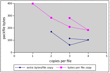 packfile bytes per file, one copy vs. increasing numbers of files